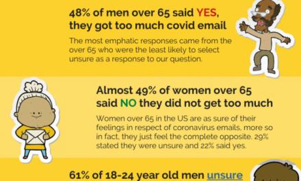 Infografic: atitudinea consumatorilor din SUA față de e-mail marketing în timpul Covid-19