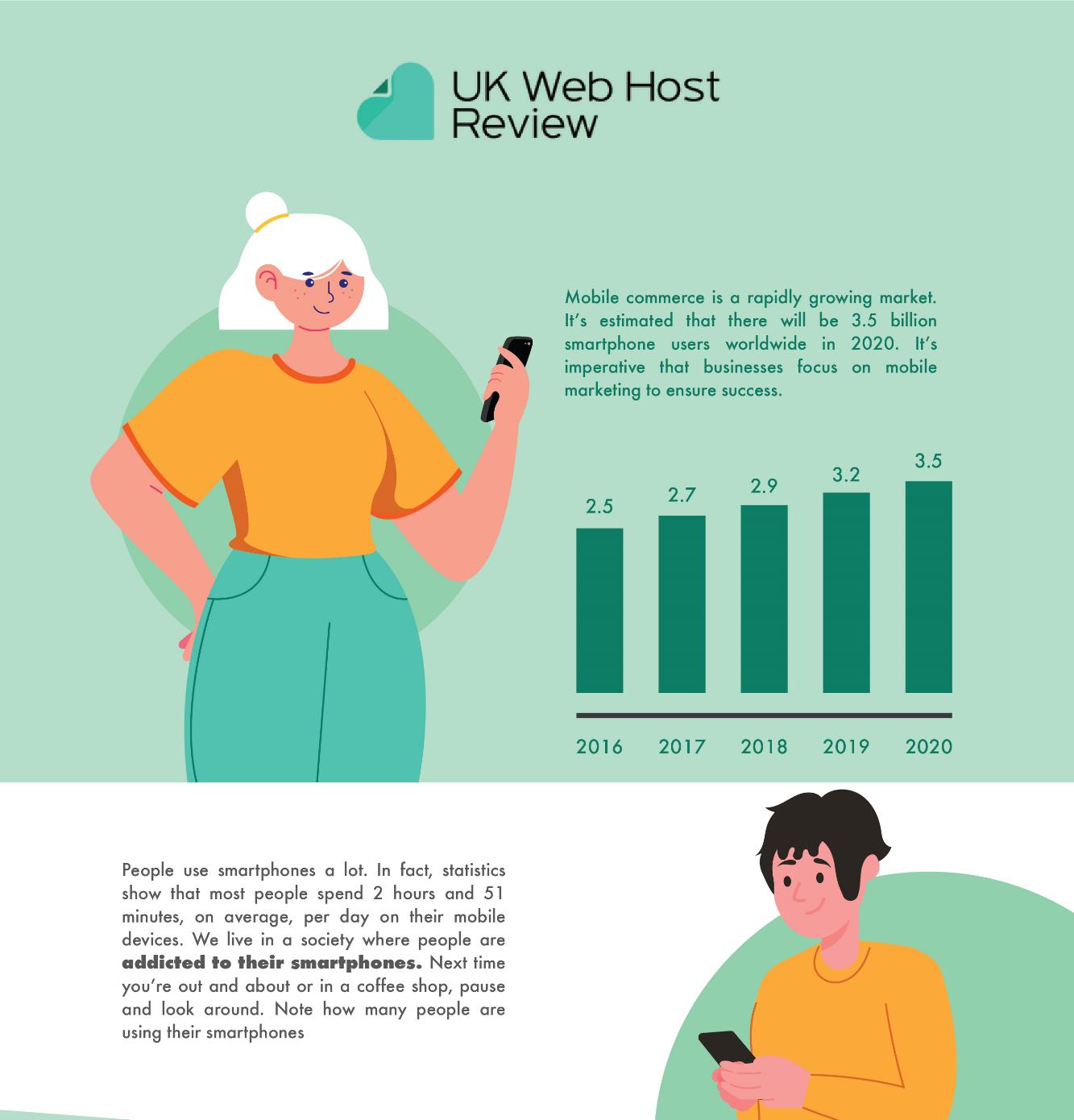 Infografic: statistici despre utilizarea telefoanelor inteligente