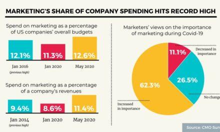 Cota de marketing din bugetele companiilor atinge un nivel record în SUA