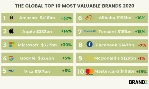 Amazon își consolidează statutul de cea mai valoroasă marcă din lume