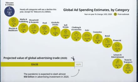 Infografic: impactul Covid-19 asupra cheltuielilor de publicitate