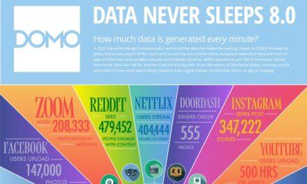 Infografic: Ce se întâmplă pe Internet în fiecare minut