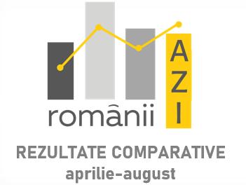 Studiu Reveal Marketing Research – Incertitudinea este resimțită din ce în ce mai puternic de români. Revenire la o stare de furie și panică similară celei din lockdown