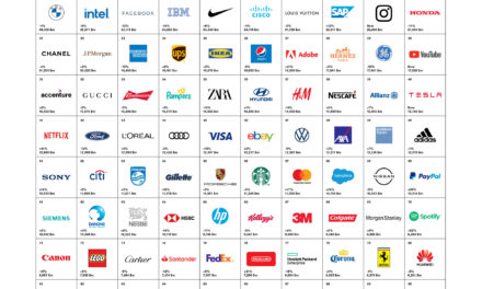 Interbrand a anunțat Best Global Brands 2020