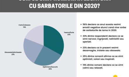 Peste jumătate dintre români sunt speriați, îngrijorați și neliniștiți în legătură cu sărbătorile din 2020