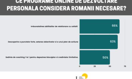2 din 3 români consideră că programele online pentru îmbunătățirea abilitaților de relaționare cu ceilalți sunt necesare în această perioadă