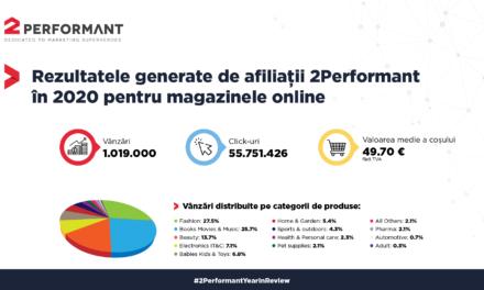 Peste 1 milion de vânzări pentru magazinele online, generate prin 2Performant în 2020