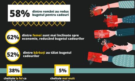 De Sărbatori, 6 din 10 români au redus bugetul de cadouri