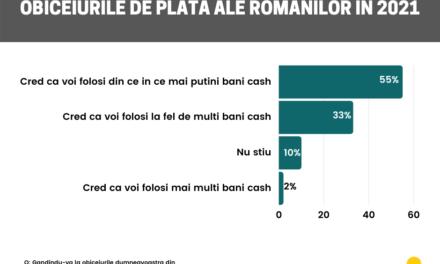 Studiu: obiceiurile de plată ale românilor în 2021
