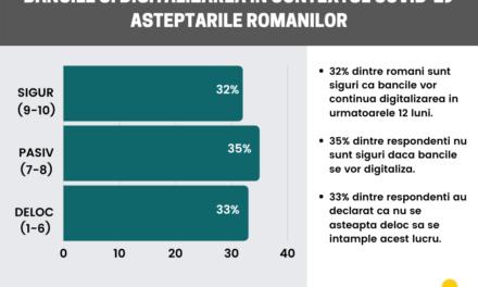32% dintre români sunt siguri că băncile vor continua digitalizarea în următoarele 12 luni