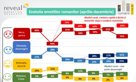 Studiu: Cum s-au simțit românii și cum și-au schimbat prioritățile în 2020?