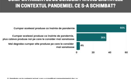 Studiu: consumul de lactate în rândul românilor