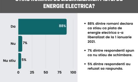 64% dintre români spun că intenționează să păstreze același furnizor de energie electrică (studiu)