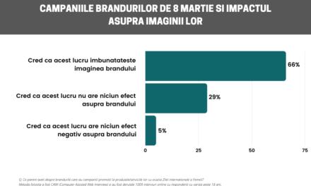 2 din 3 români declară că promoțiile de Ziua Femeii îmbunătățesc imaginea brandurilor