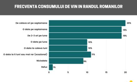 Studiu: 4 din 10 români consumă vin cel puțin o dată pe săptămână