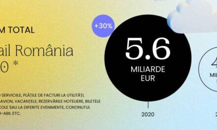 În 2020, sectorul de eCommerce a crescut cu 30% față de anul anterior