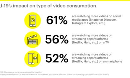 Snapchat prezintă noi informații despre nivelurile de implicare video