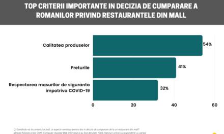 Comportamentul de consum al românilor privind restaurantele din mall-uri (studiu)