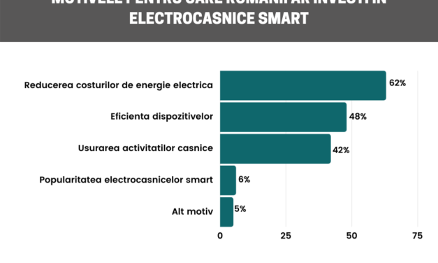Studiu Reveal: Comportamentul de achiziție al românilor privind categoria electrocasnicelor