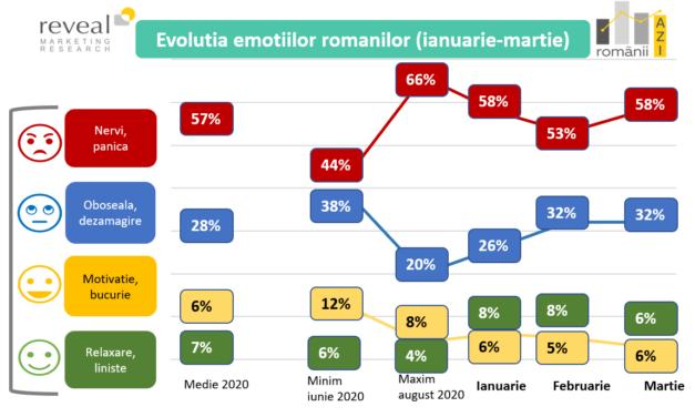 Românii la începutul lui 2021: furioși, dezamăgiți și nemulțumiți de venituri