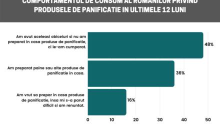 Studiu despre obiceiurile de consum ale românilor privind produsele de panificație