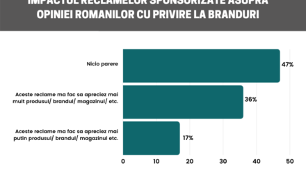 36% dintre români declară că apreciază mai mult un brand care are reclame sponsorizate online