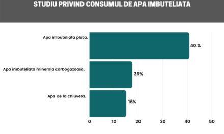 Studiu Reveal Marketing Research despre comportamentul de consum al românilor privind apa îmbuteliată
