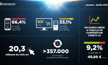 Românii cheltuie, în medie, cu 9,2% mai mult pentru un coș de cumpărături în online față de anul trecut și preferă cumpărăturile de pe mobil