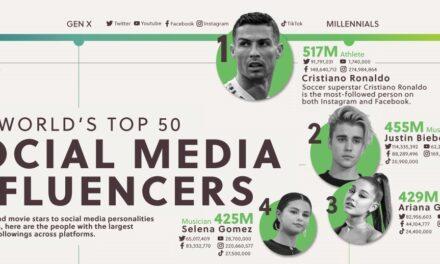 Topul influencerilor în social media – dupa numărul de followers (Infografic)