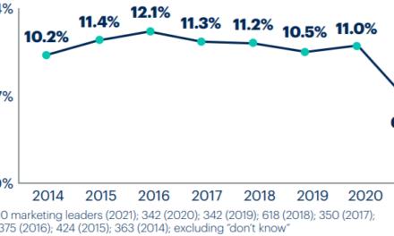 Bugetul de marketing a suferit schimbări semnificative în anul 2021, comparativ cu 2020