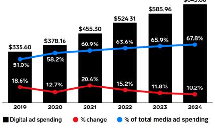 În 2021, se vor cheltui 455,3 miliarde $ pe ad-uri online