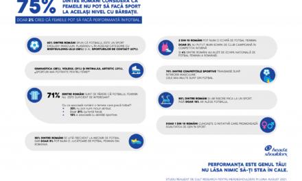 75% dintre români consideră că femeile nu pot să facă sport la același nivel cu bărbații